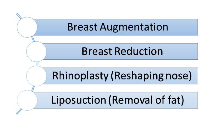 Cosmetic Surgery procedures