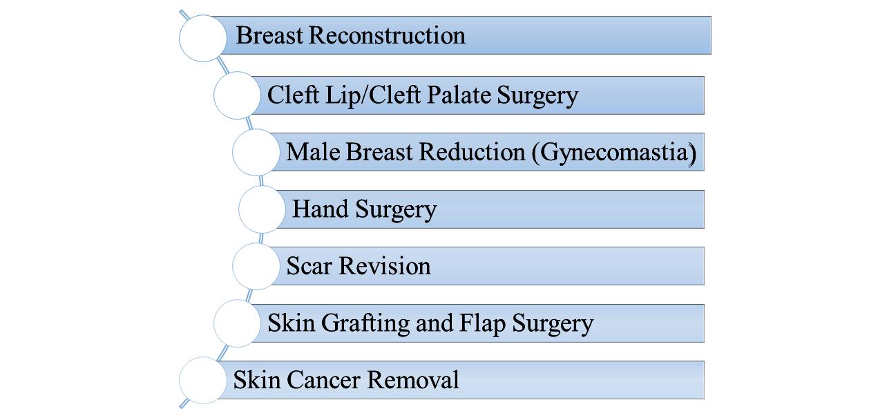 Reconstructive Procedures