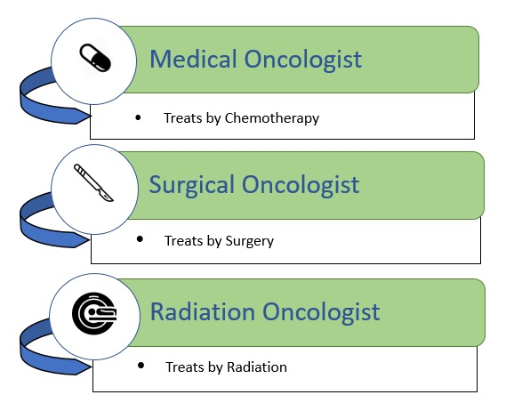 Types of Oncologist - Medical Oncologist, Surgical Oncologist, Radiation Oncologist