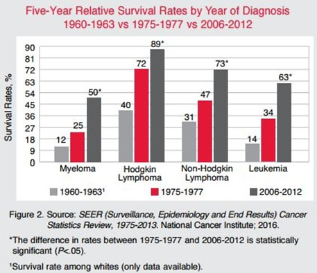 Blood cancer survival rate:
