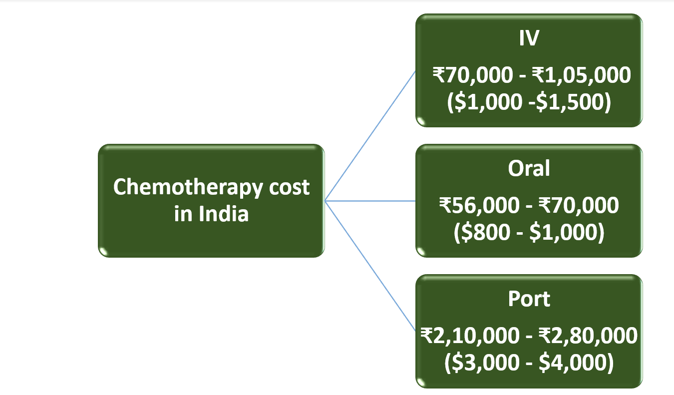 cost-of-chemotherapy-in-india