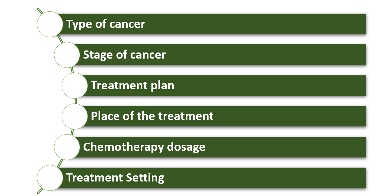 Factors affecting chemotherapy