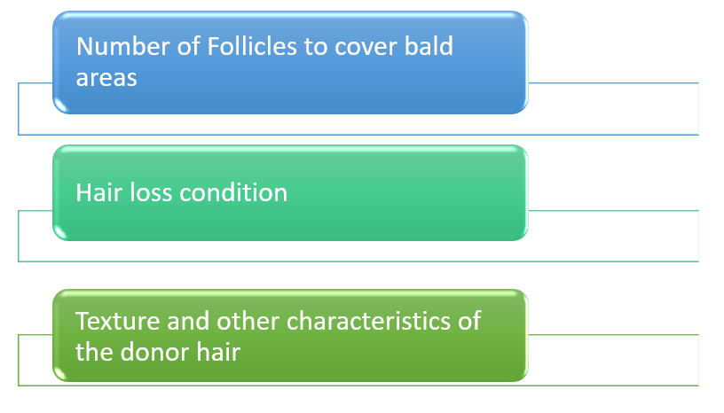 FACTORS AFFECTING COST OF DHI