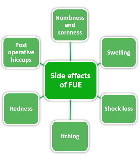 side effects of FUE hair transplant