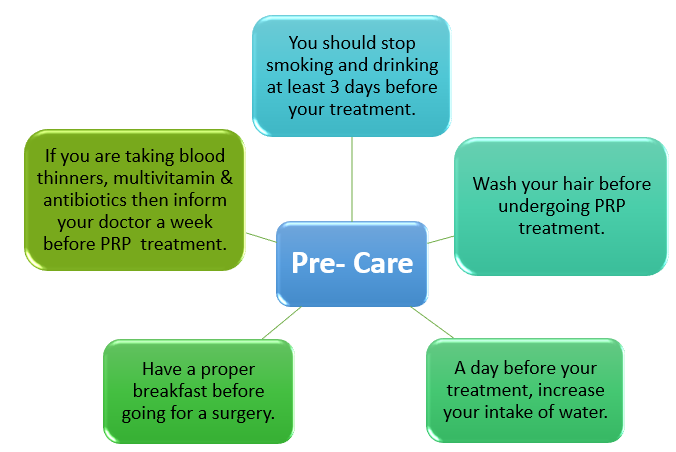 Care for before undergoing PRP treatment