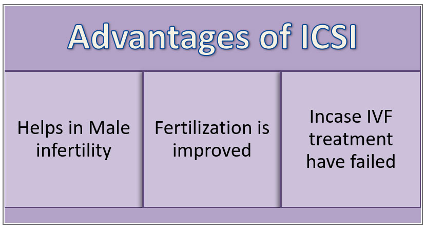 Advantages of ICSI - Helps in male infertility, Fertilization is improved, Incase IVF treatment have failed