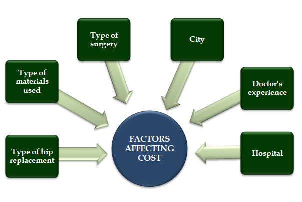 factors which affect the hip replacement cost in India