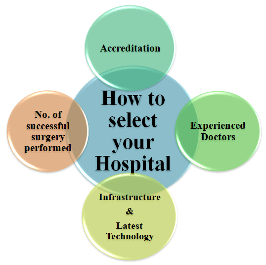 How to select your Hospital