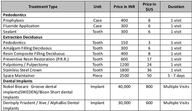 Dental implant procedure graph