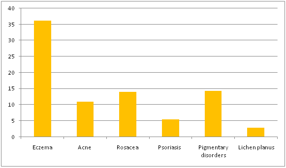 percentage of patients suffer from various non- infectious skin diseases