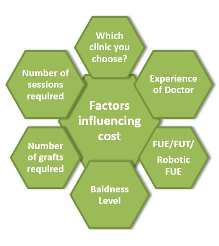cost-factors