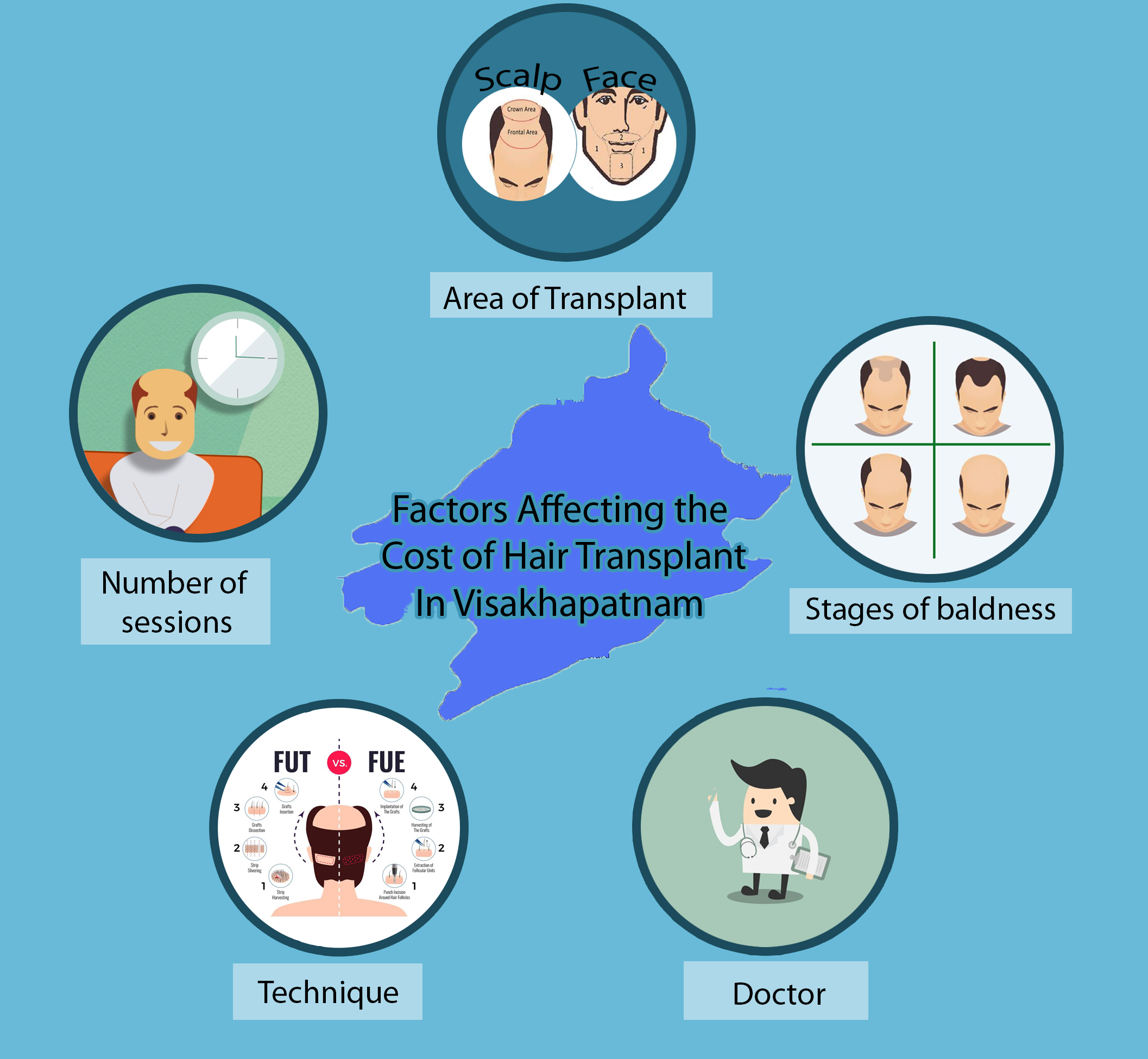 Factors that affect the cost of hair transplant