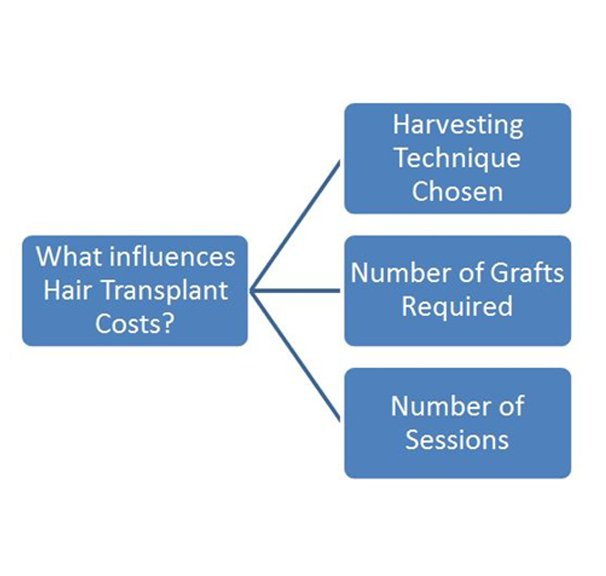 Hair Transplant Toronto Cost