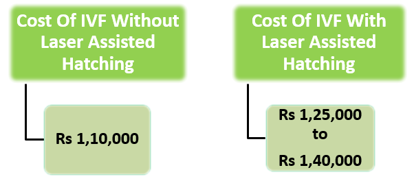 COST OF ASSISTED HATCHING