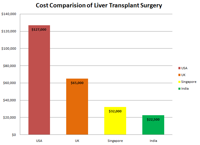 Cost of liver transplant around the world vs. India