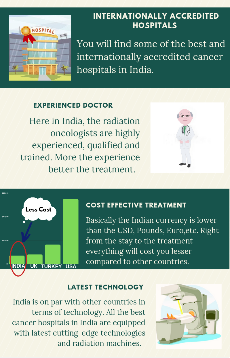 Why India for Radiation Therapy